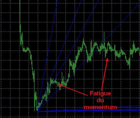 meilleure figure graphique en bourse