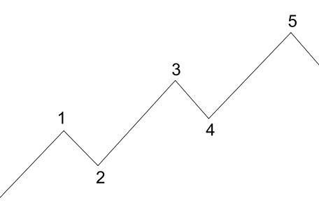 theorie des vagues de dow