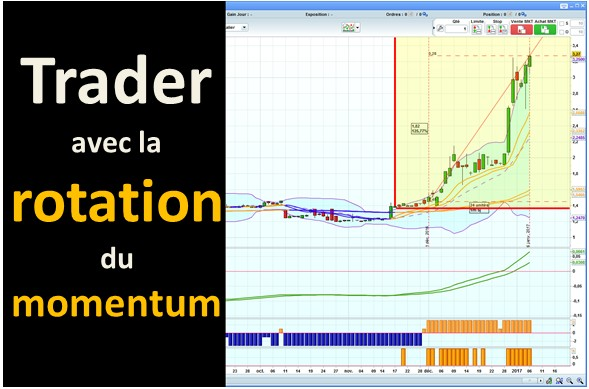 video trader rotation du momentum
