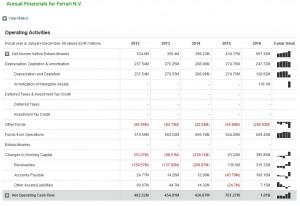 Ferrari cash-flow operating