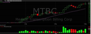 MTCB-intraday