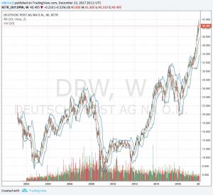 DPW Deutsche Post en bourse