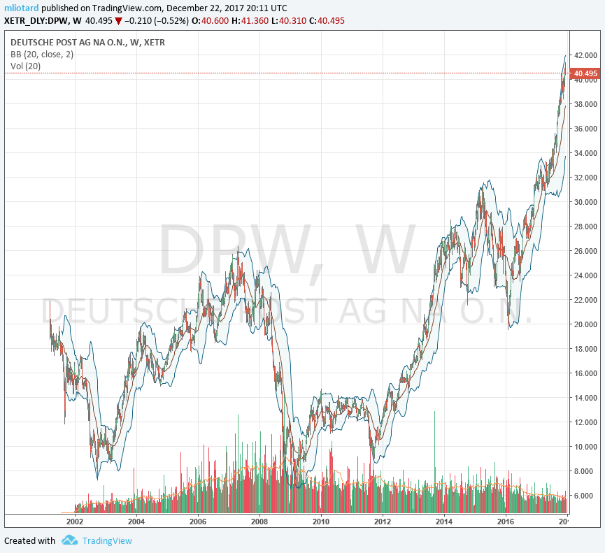 DPW Deutsche Post en bourse