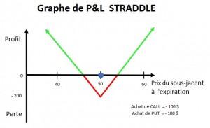 PnL Straddle