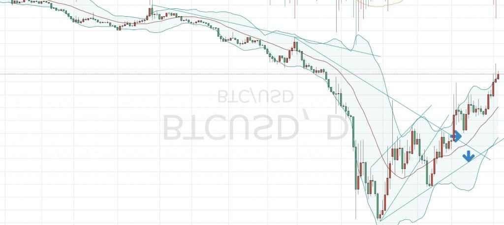 graphique bitcoin inversé