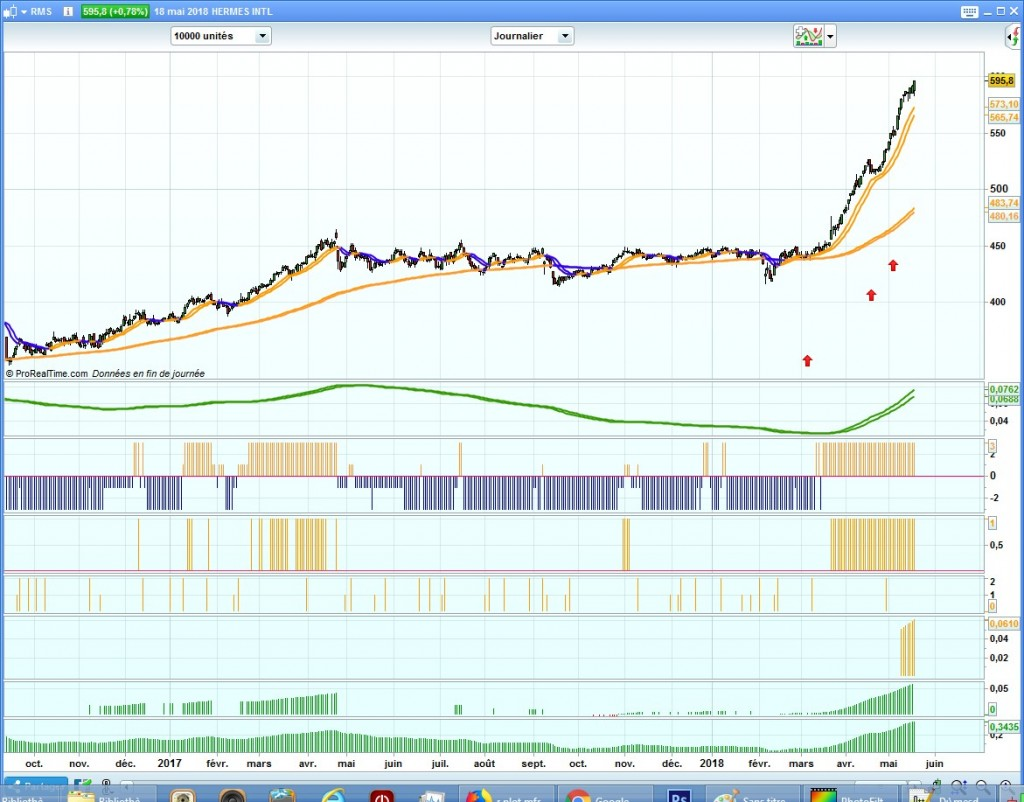 Hermes rallye haussier et swing trading
