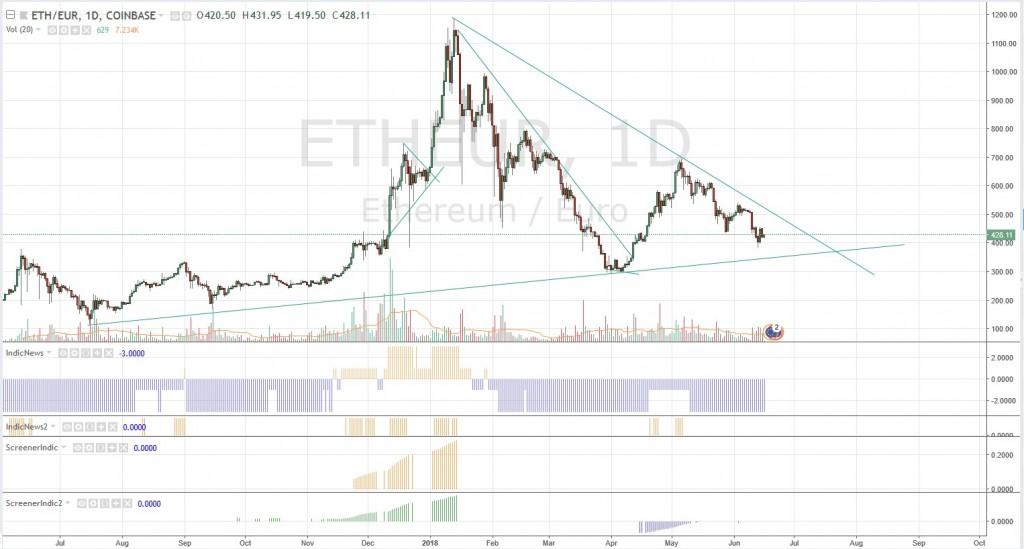 ETH triangle baissier