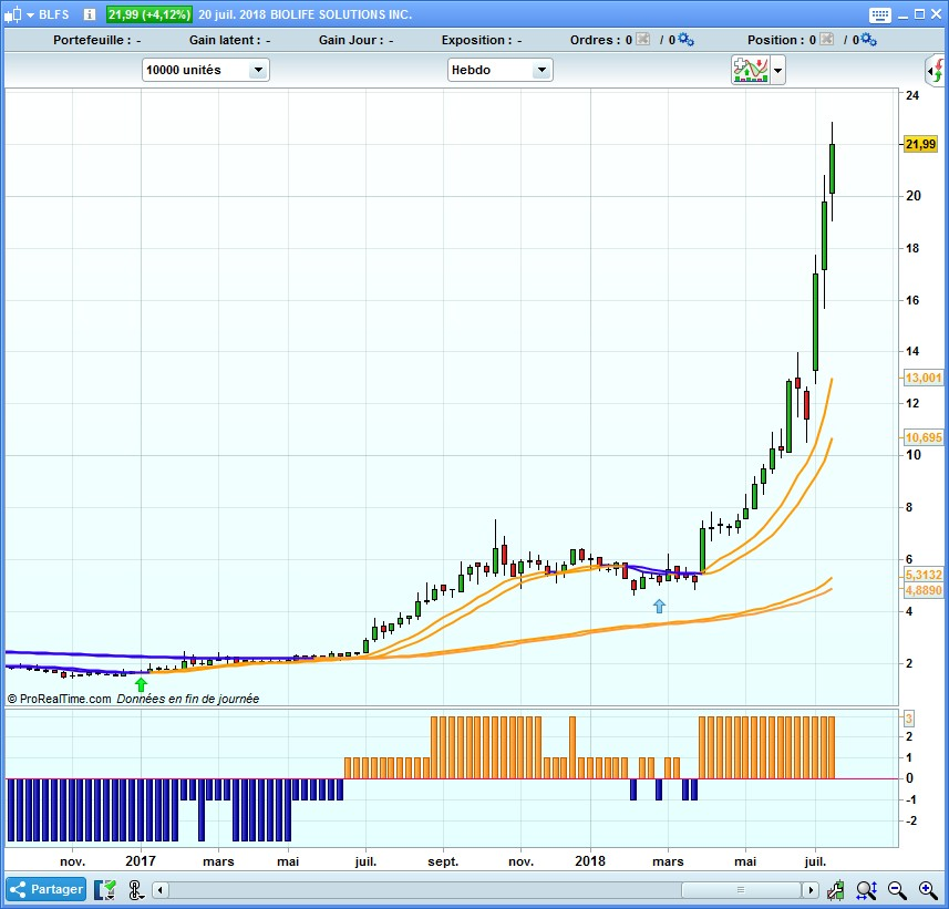 Trading sur momentum