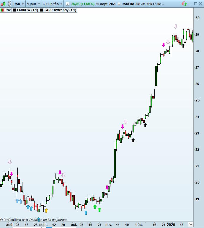 DAR-signaux-methode-trading