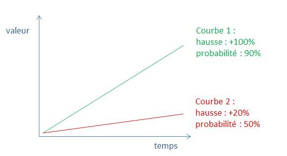 image comparaison courbes stress