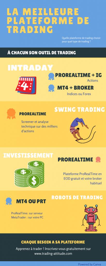 meilleure-plateforme-de-trading-en-ligne