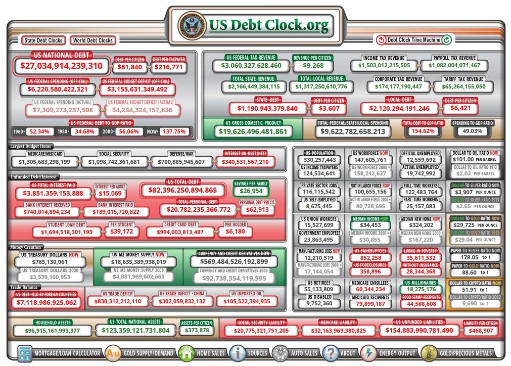 La dette américaine en temps réel