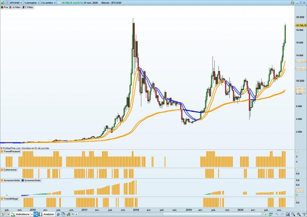 Bitcoin weekly