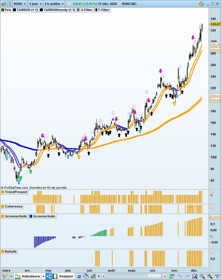 Graphique de bourse de l'action Roku