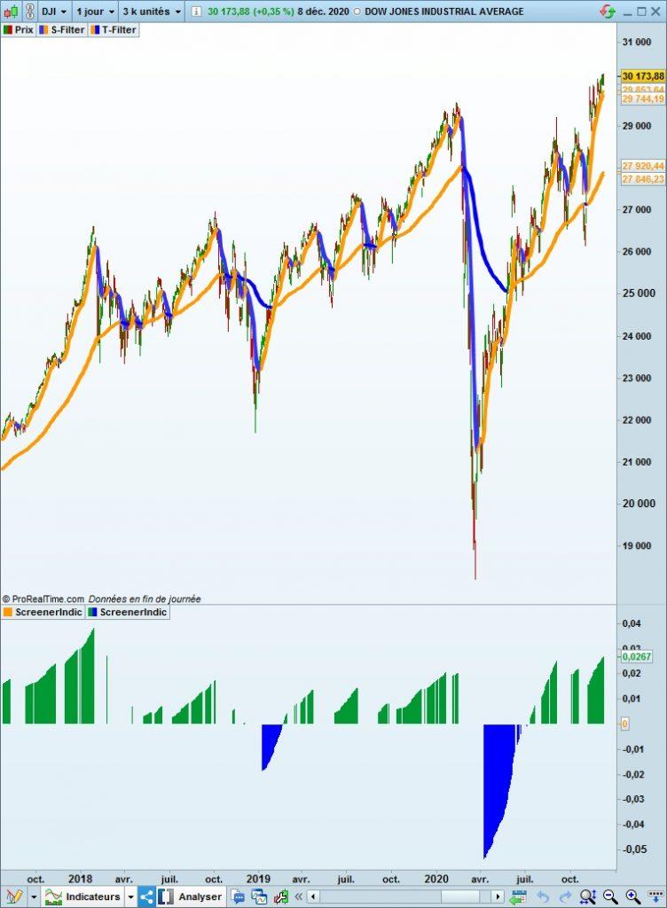 Graphique du DJIA