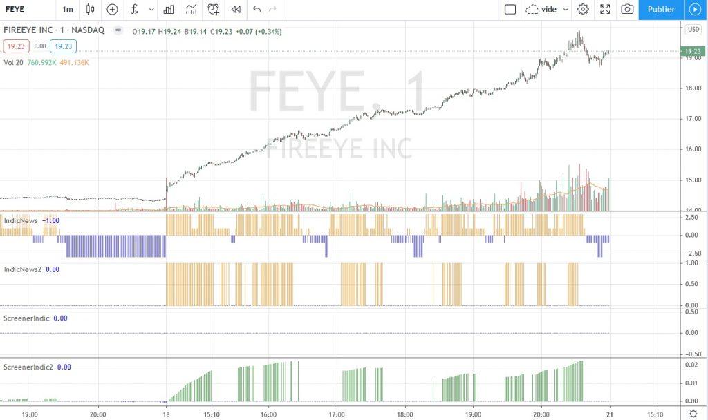 Graphique de Fireeye en UT 1m