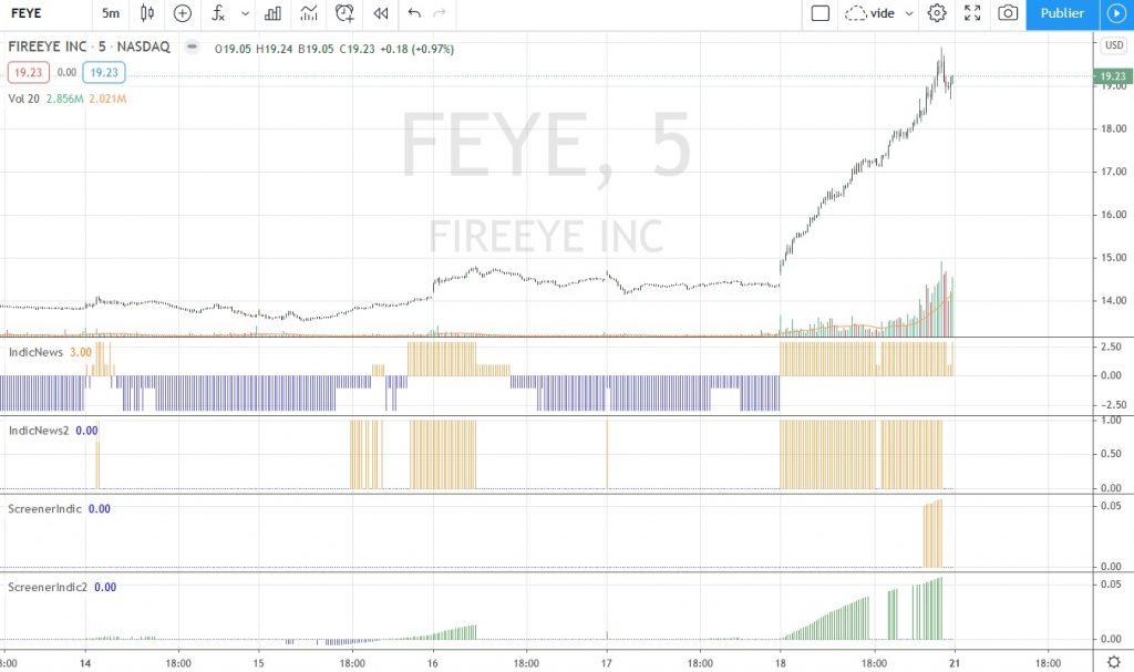 Fireeye en UT 5m