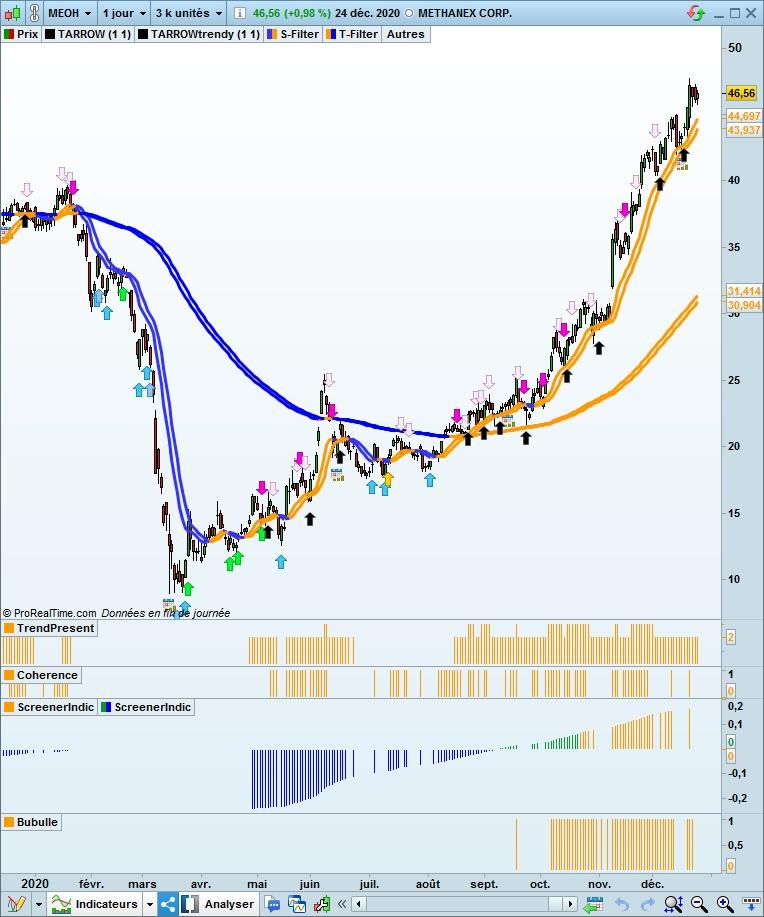 Graphique des cours de bourse de Methanex