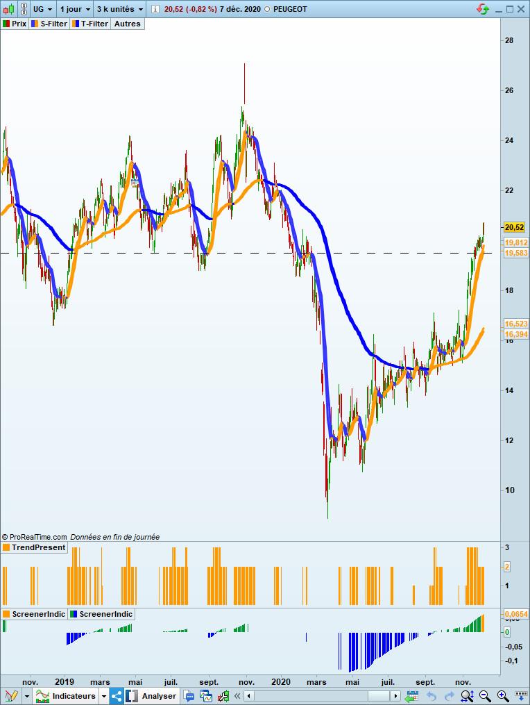 graphique boursier de Peugeot