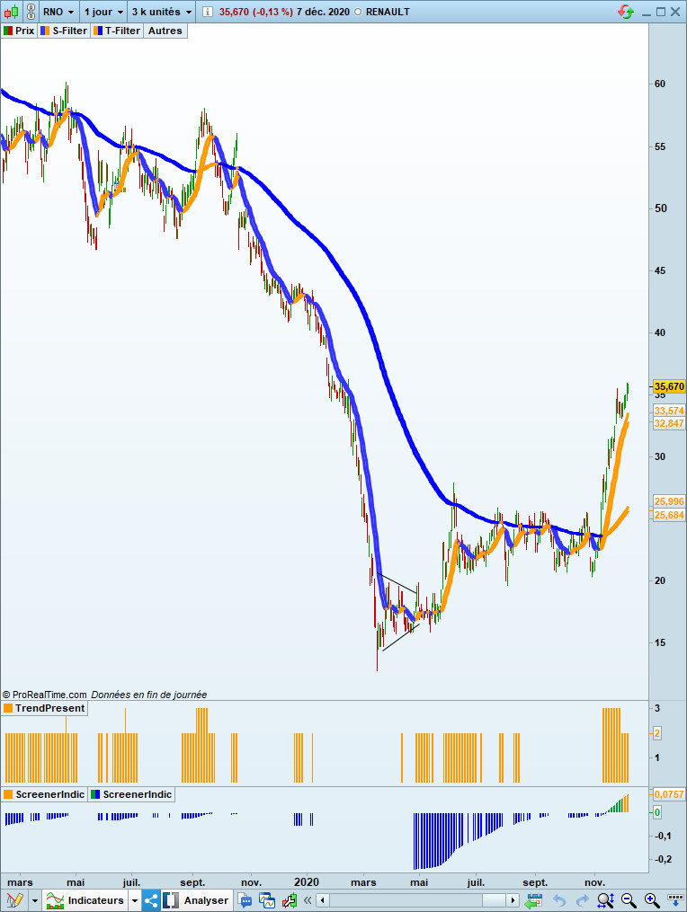 Graphique Renault daily