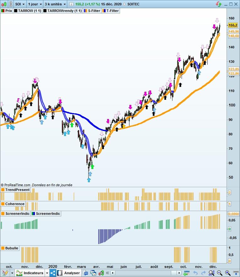 graphique de soitec 20201215