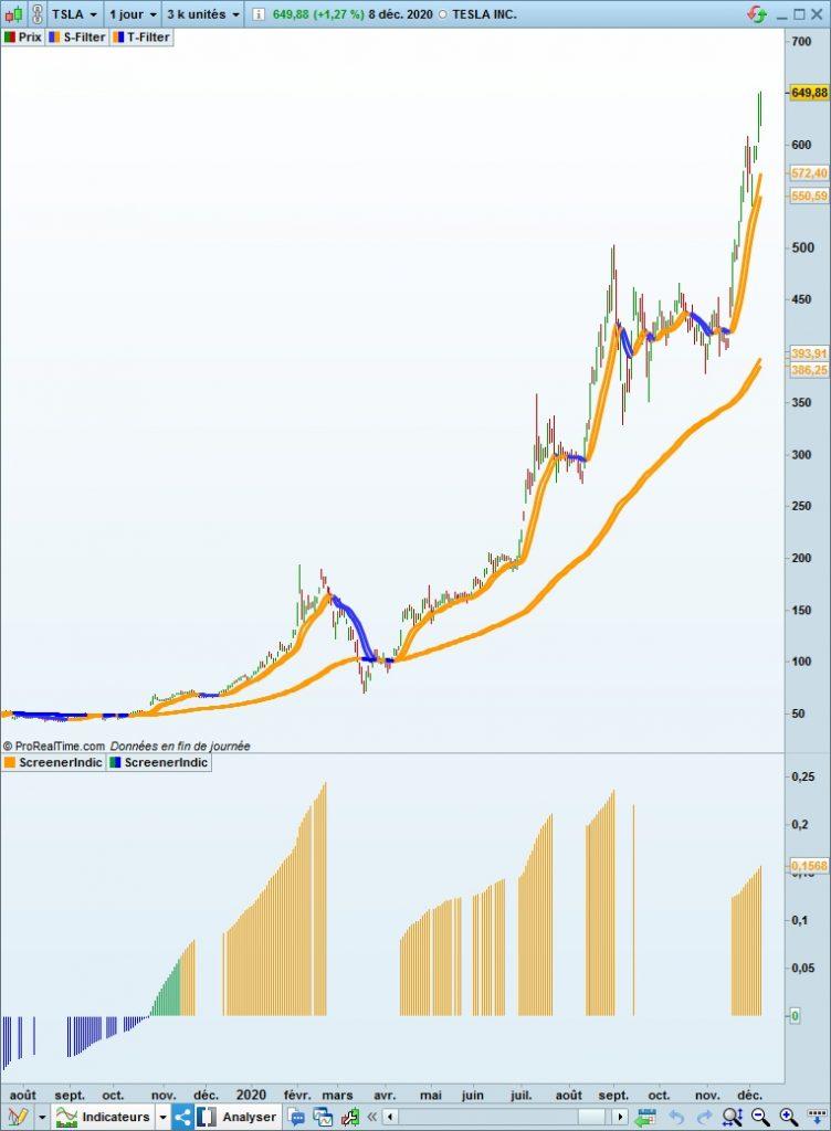 graphique de Tesla
