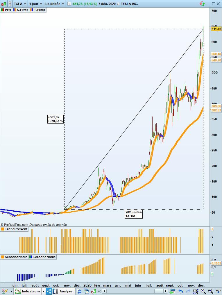 graphique daily de Tesla