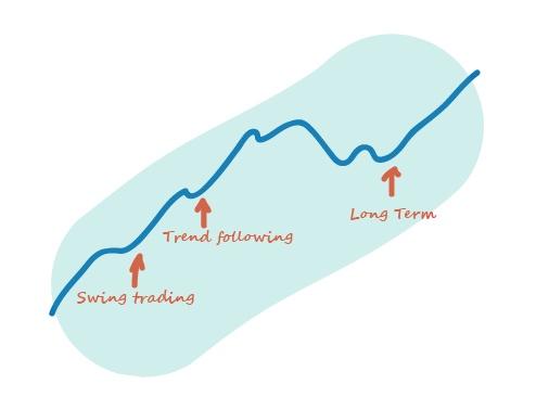 Trend followinf