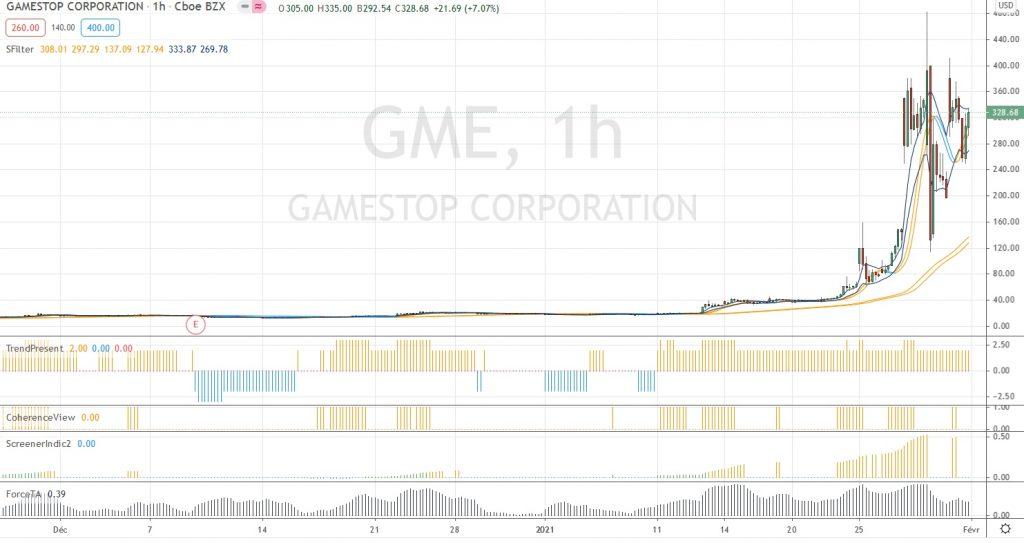Graphique 1h récent de GME