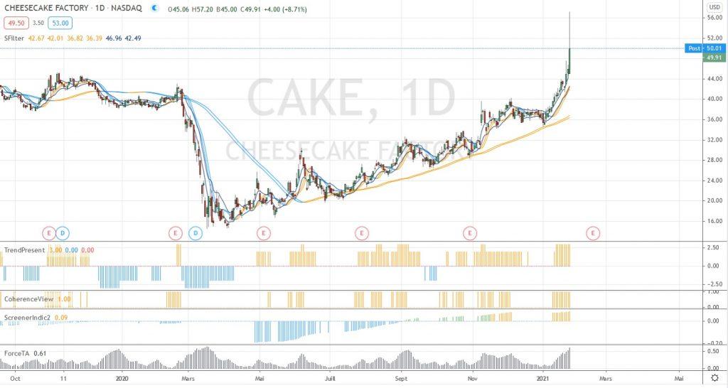 Graphe de CAKE (source TV)
