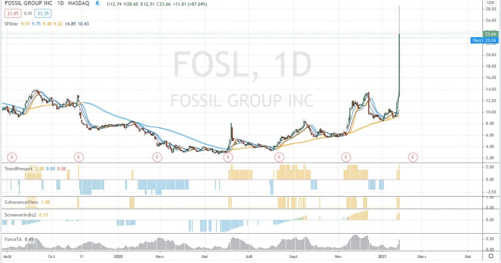 Fossil EOD