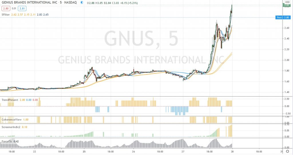 Gnus 5 minutes
