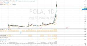 Graphique de Pola (soruce TradingView)