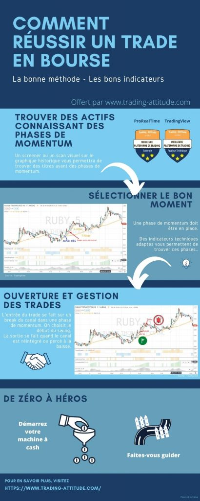 Infographie : réussir un trade