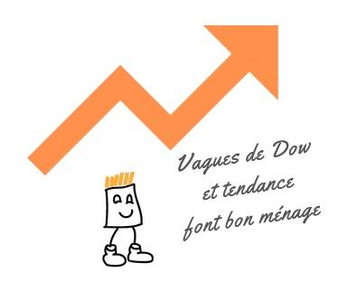 trend following et vagues de Dow