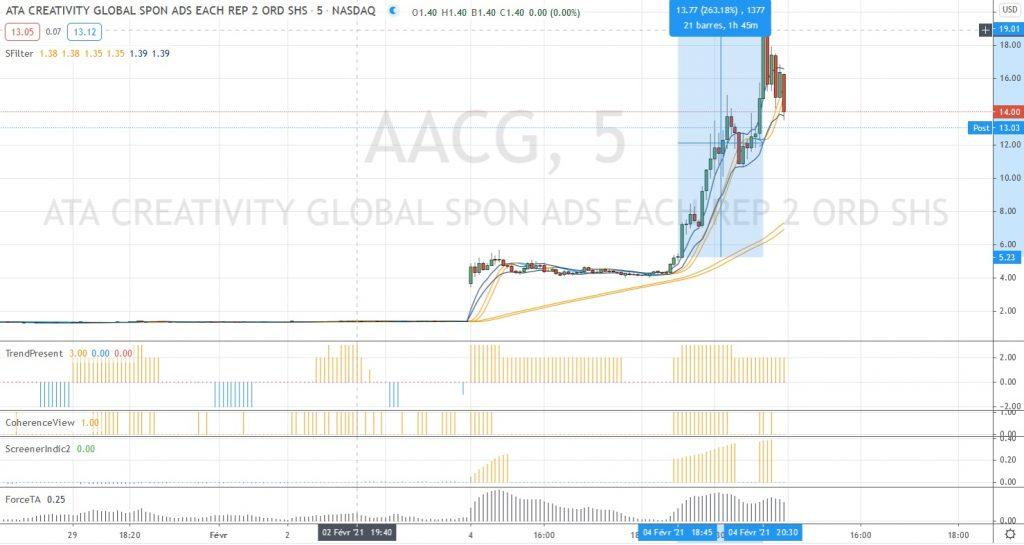 AACG graphique 5m