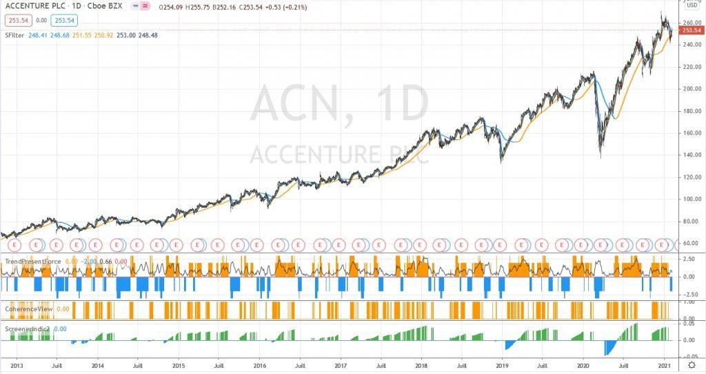 ACN sur le long terme
