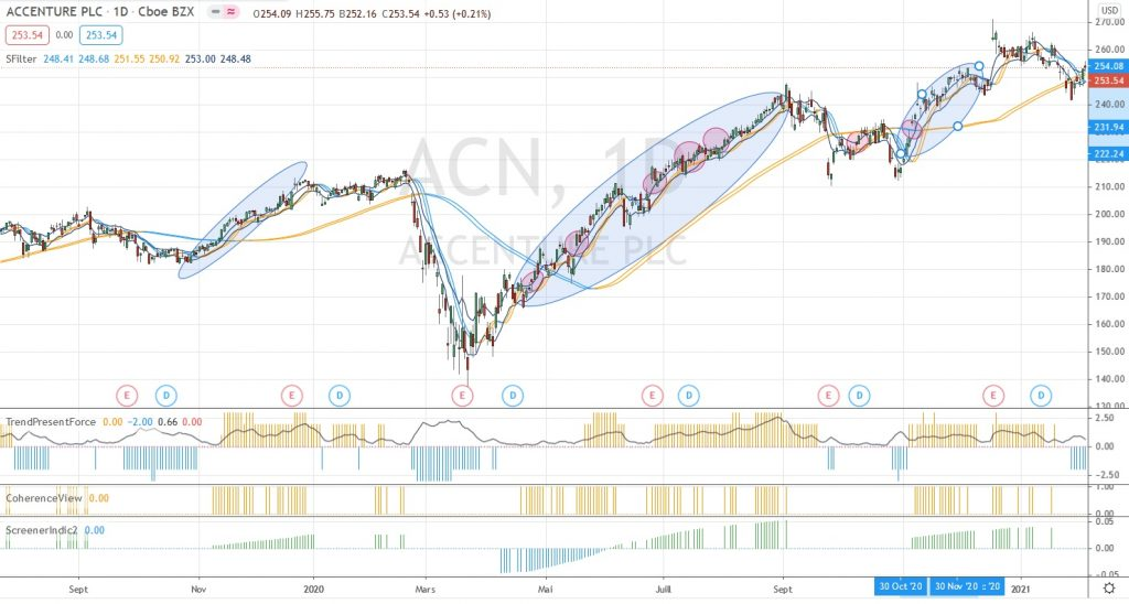 ACN graphique