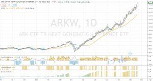 Graphique daily de ARKW (source TradingView)