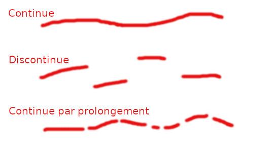 continuité : exemples de courbes plus ou moins continues