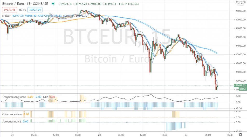 correction du bitcoin UT 15m