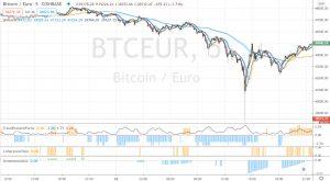 correction du bitcoin UT 5m