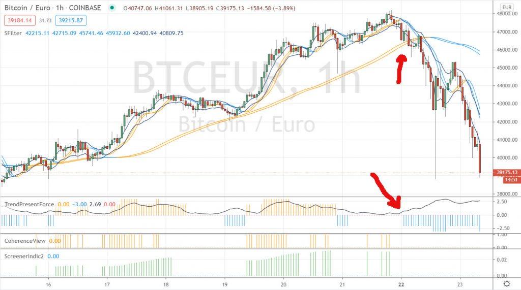 correction bitcoin en hourly