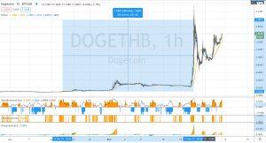 Graphique du Dogecoin