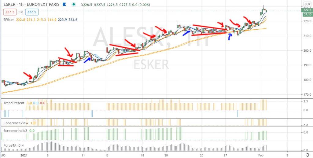 esker swing trading