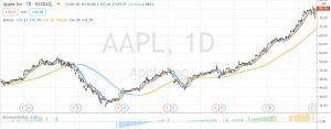 exemple screenerindic aapl