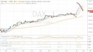 Gap à l'ouverture sur le DAX