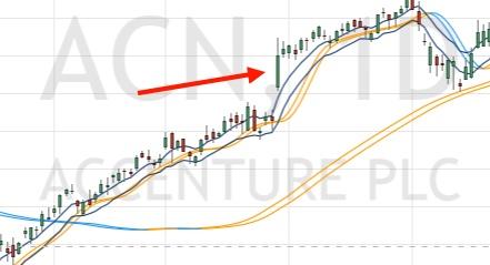 Gap + longue bourgie (source TradingView)