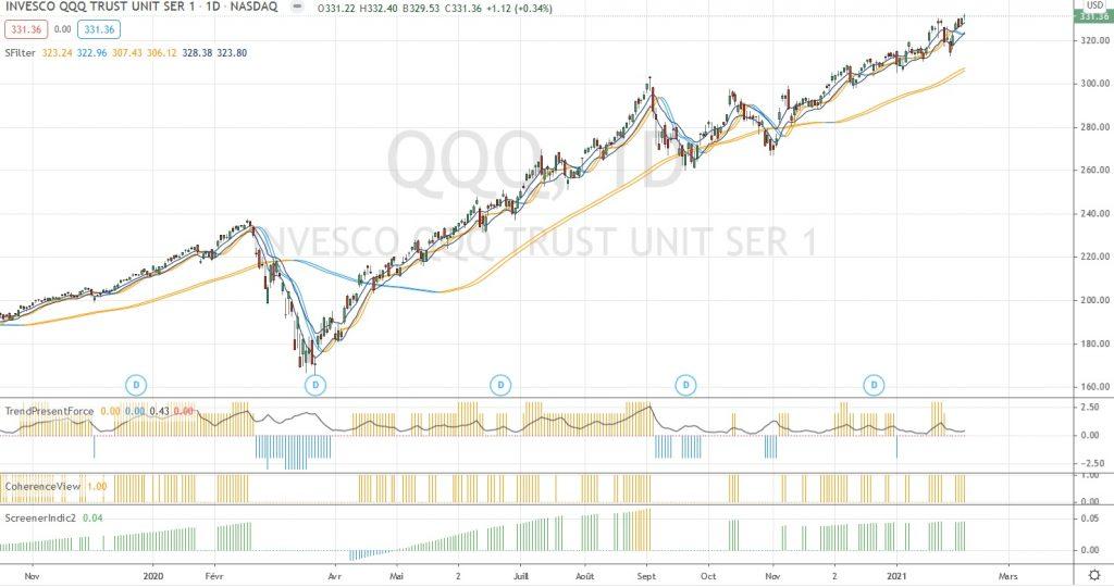 Graphique de QQQ (TradingView)