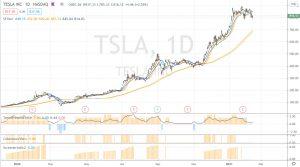 Indicateurs à utiliser, sur Tesla